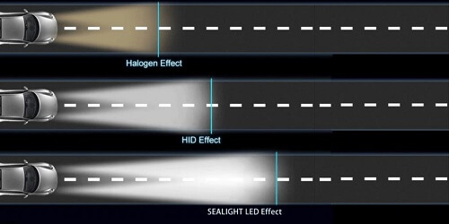 types of car headlight