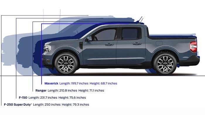 Ford Maverick 2022 – Stats